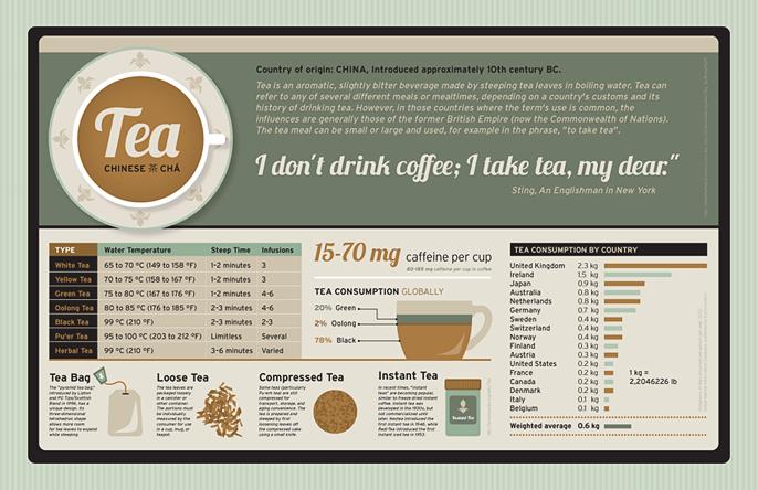 I Don't Drink Coffee; I Take Tea, My Dear